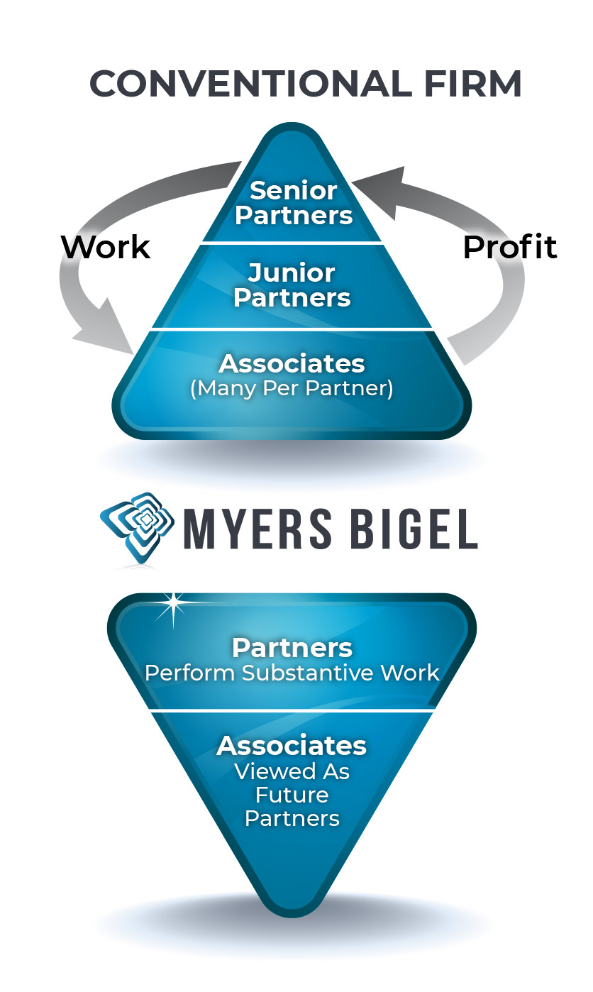 patent attorneys, Myers Bigel